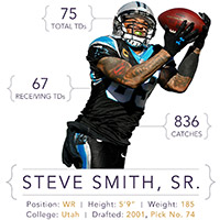 INFOGRAPHIC: Steve Smith Monster Stats